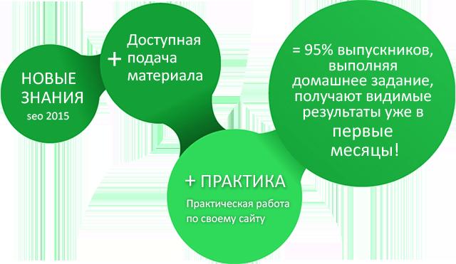 Обучение seo  в Одессе, Киеве